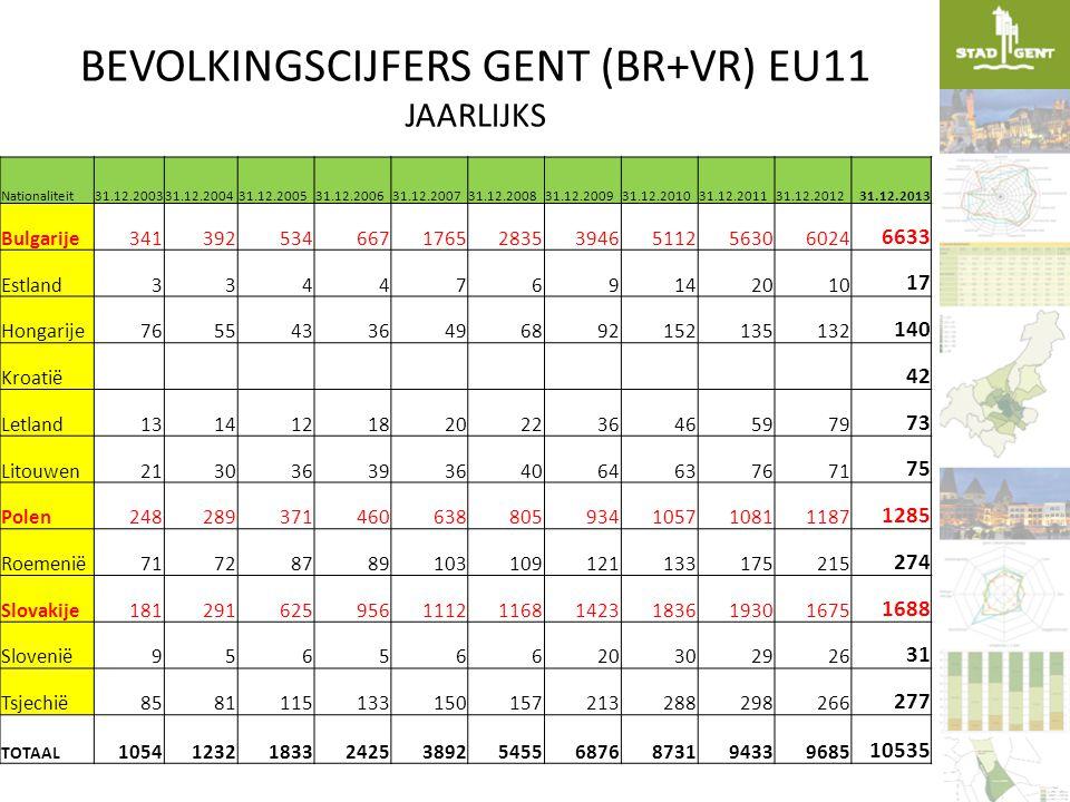 BEVOLKINGSCIJFERS GENT (BR+VR) EU11 JAARLIJKS Nationaliteit31.12.200331.12.200431.12.200531.12.200631.12.200731.12.200831.12.200931.12.201031.12.20113
