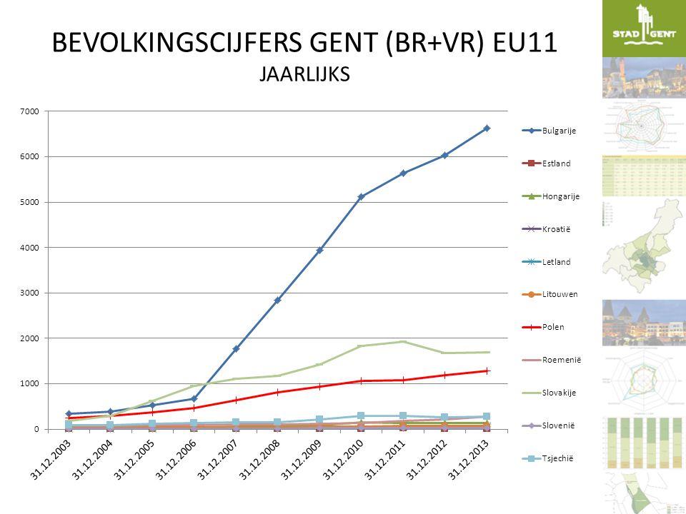 BEVOLKINGSCIJFERS GENT (BR+VR) EU11 MAANDELIJKS JAN.2012-DEC.2013 8