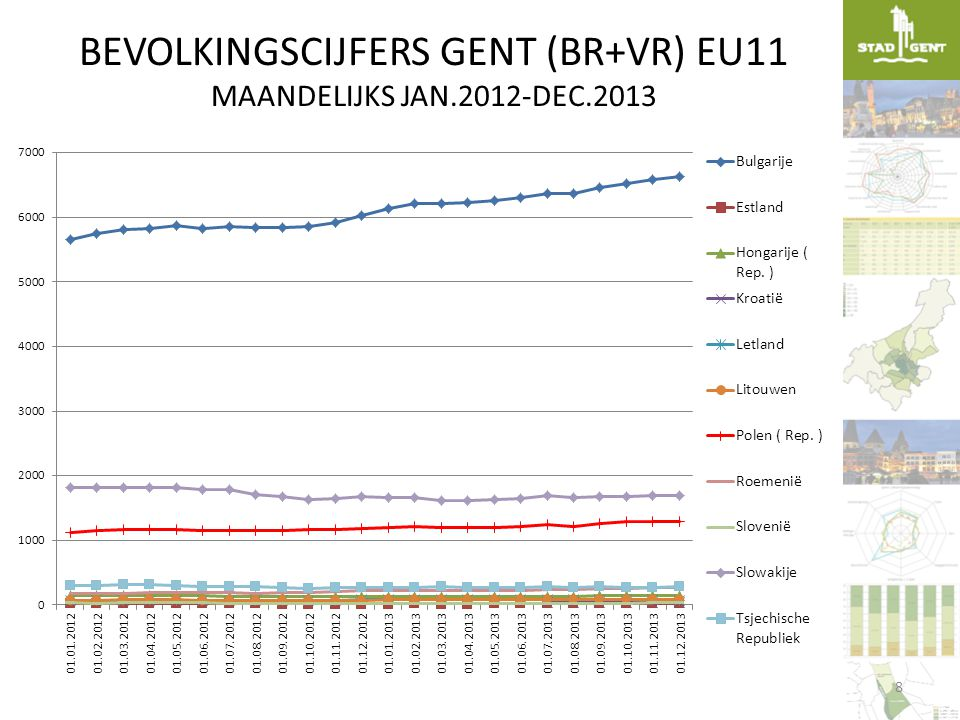 WERKZAAMHEIDSGRAAD 1.1.2012 WERKZAAMHEIDSGRAAD: %VLAANDERENGENT België75,174,8 Buurlanden52,659,8 West- en Noord-EU50,450,3 Zuid-EU60,750,0 Oost-EU59,847,4 Kandidaat-EU (incl.