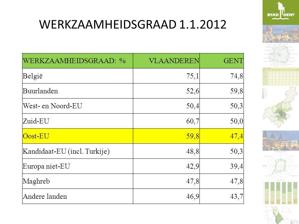 WERKZAAMHEIDSGRAAD 1.1.2012 WERKZAAMHEIDSGRAAD: %VLAANDERENGENT België75,174,8 Buurlanden52,659,8 West- en Noord-EU50,450,3 Zuid-EU60,750,0 Oost-EU59,