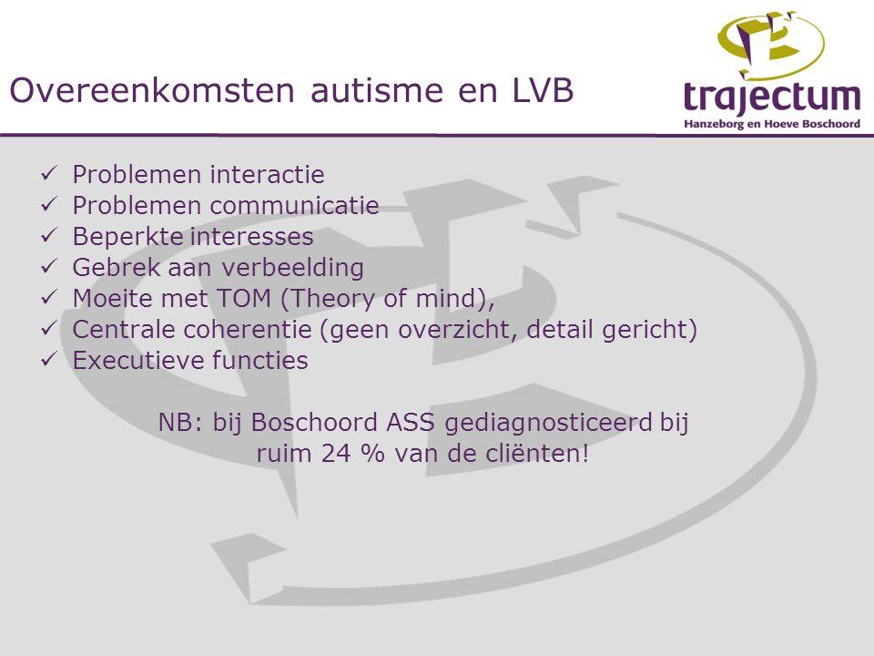  Problemen interactie  Problemen communicatie  Beperkte interesses  Gebrek aan verbeelding  Moeite met TOM (Theory of mind),  Centrale coherenti