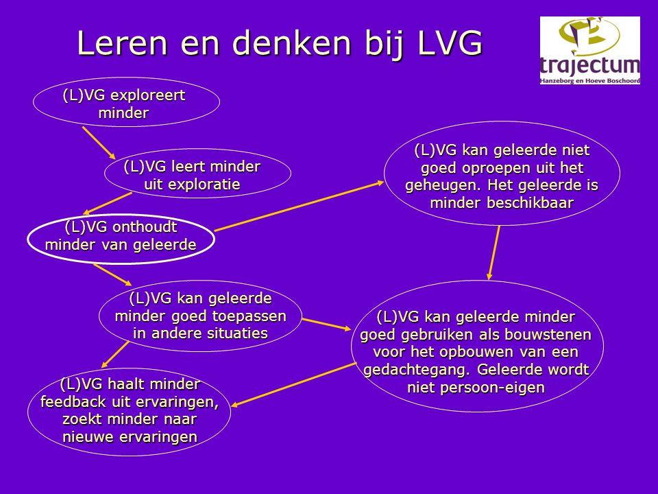 Leren en denken bij LVG (L)VG exploreert minder (L)VG leert minder uit exploratie (L)VG onthoudt minder van geleerde (L)VG kan geleerde minder goed to