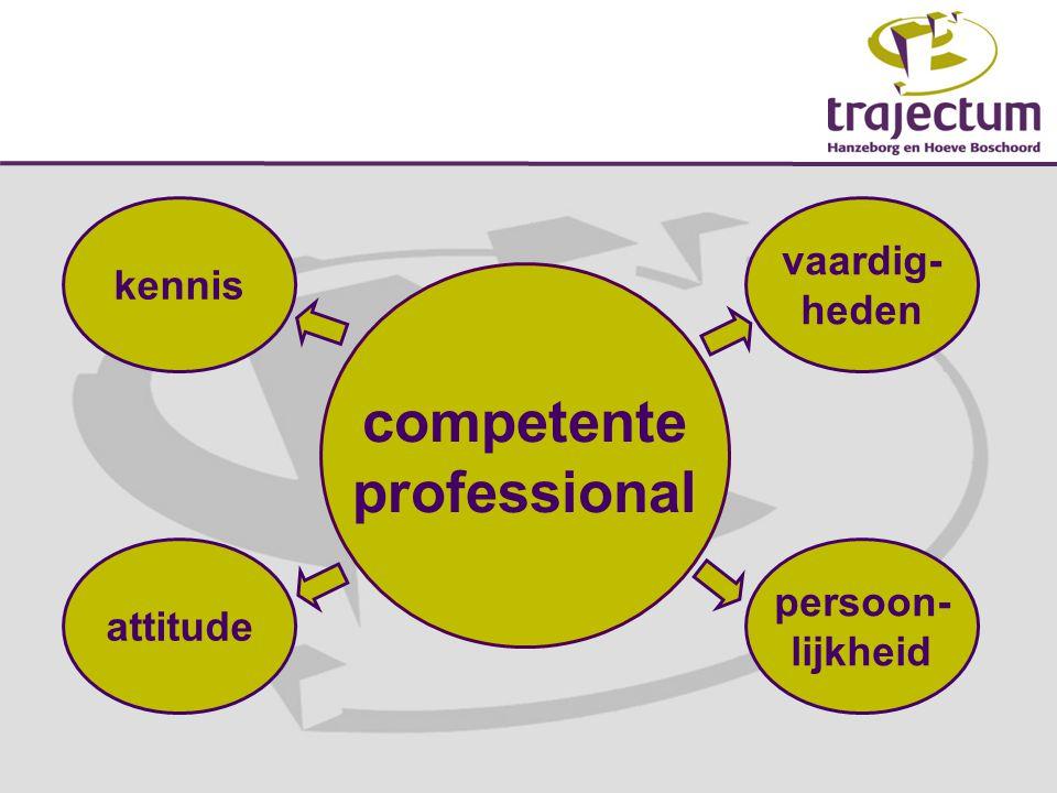 competente professional persoon- lijkheid kennis attitude vaardig- heden