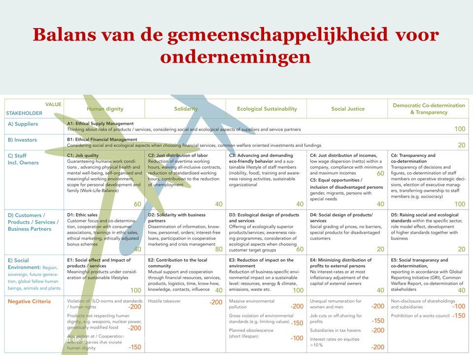 Balans van de gemeenschappelijkheid voor ondernemingen 24.05.2013 Economie van de gemeeenschappelijkheid