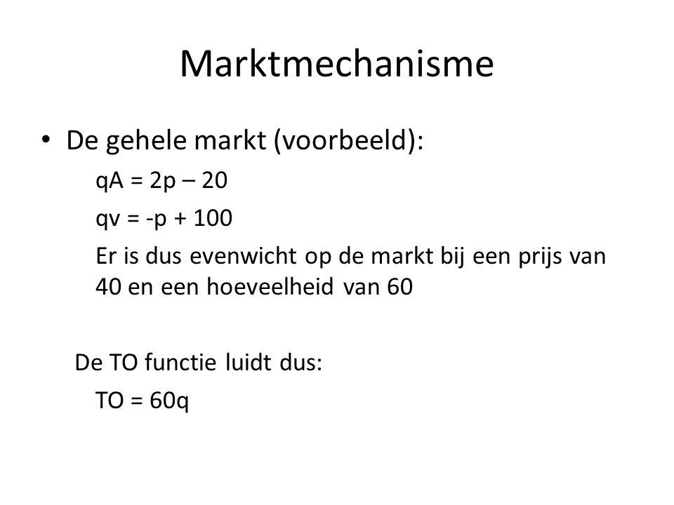 Marktmechanisme • De gehele markt (voorbeeld): qA = 2p – 20 qv = -p + 100 Er is dus evenwicht op de markt bij een prijs van 40 en een hoeveelheid van