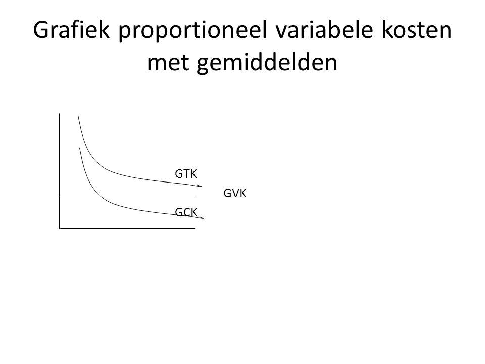 Grafiek proportioneel variabele kosten met gemiddelden GTK GVK GCK