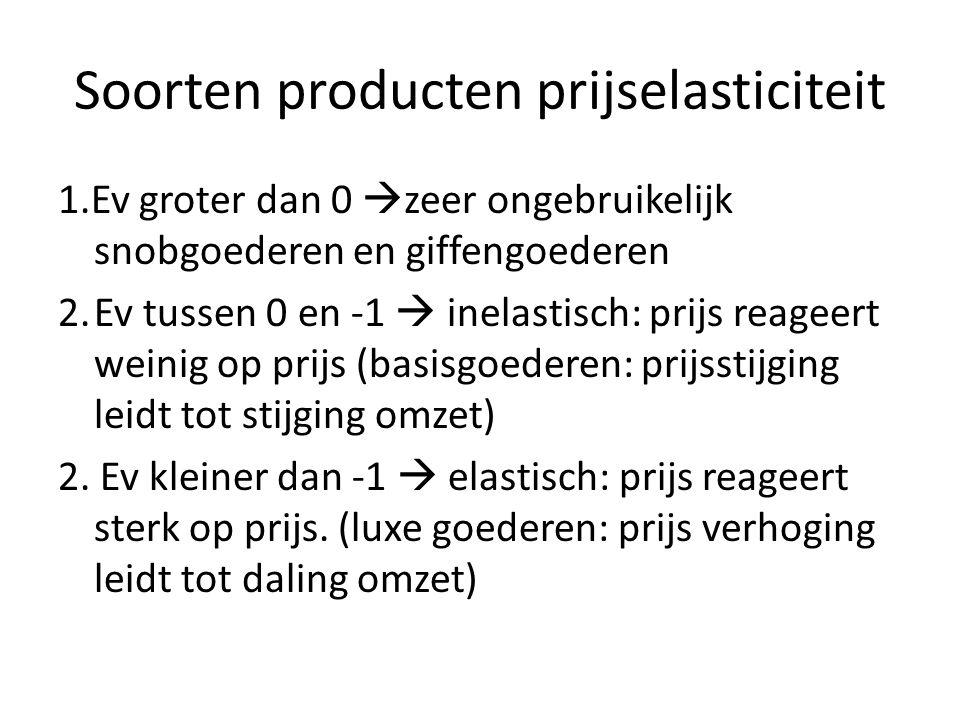 Soorten producten prijselasticiteit 1.Ev groter dan 0  zeer ongebruikelijk snobgoederen en giffengoederen 2.Ev tussen 0 en -1  inelastisch: prijs re