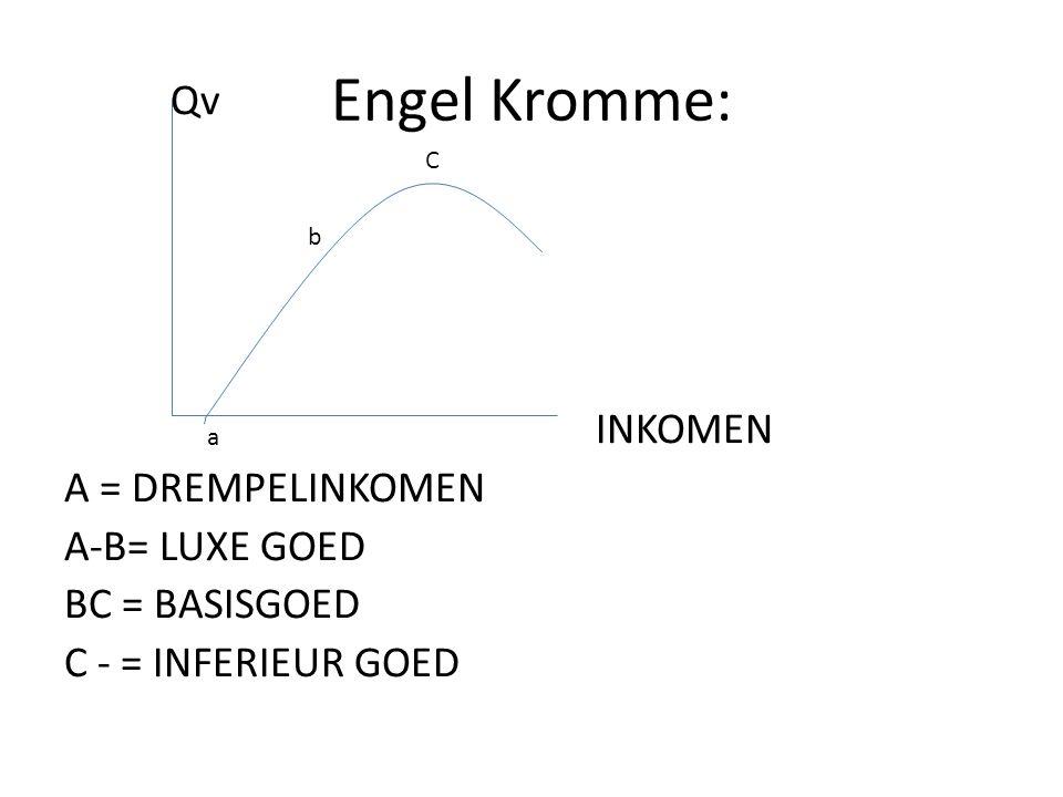 Engel Kromme: Qv INKOMEN A = DREMPELINKOMEN A-B= LUXE GOED BC = BASISGOED C - = INFERIEUR GOED b C a