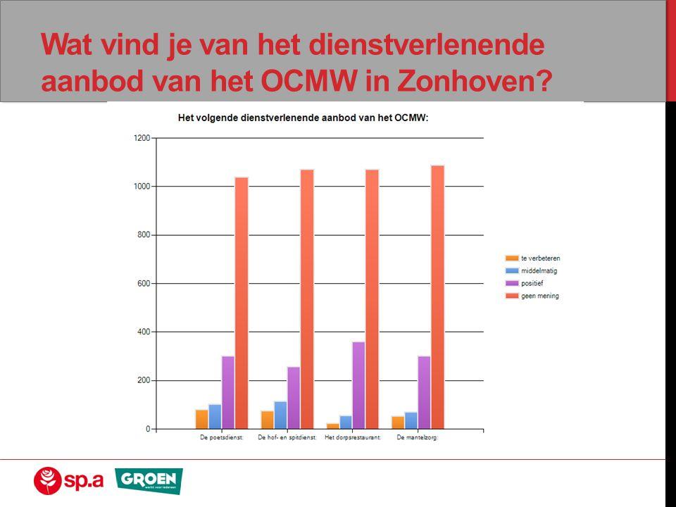 Wat vind je van het dienstverlenende aanbod van het OCMW in Zonhoven