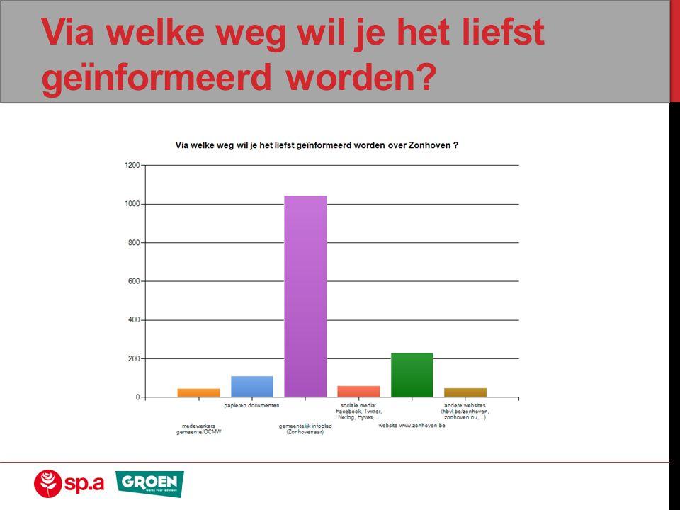 Wat vind je van het dienstverlenende aanbod van het OCMW in Zonhoven.