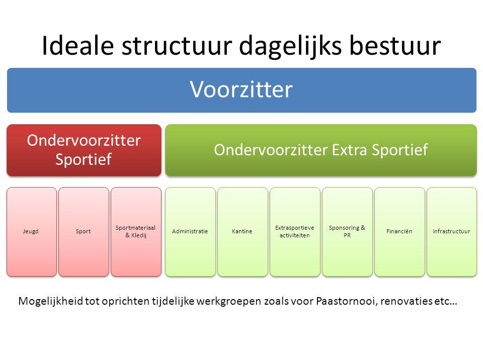 Ideale structuur dagelijks bestuur Voorzitter Ondervoorzitter Sportief JeugdSport Sportmateriaal & Kledij Ondervoorzitter Extra Sportief Administratie