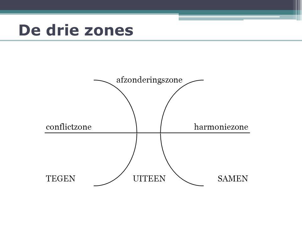 De drie zones conflictzone harmoniezone afzonderingszone TEGENSAMENUITEEN