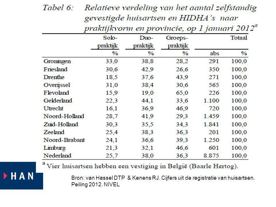 Bron: van Hassel DTP & Kenens RJ. Cijfers uit de registratie van huisartsen. Peiling 2012. NIVEL
