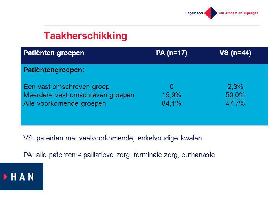 Taakherschikking Patiënten groepenPA (n=17)VS (n=44) Patiëntengroepen: Een vast omschreven groep Meerdere vast omschreven groepen Alle voorkomende groepen 0 15,9% 84,1% 2,3% 50,0% 47,7% VS: patënten met veelvoorkomende, enkelvoudige kwalen PA: alle patënten ≠ palliatieve zorg, terminale zorg, euthanasie