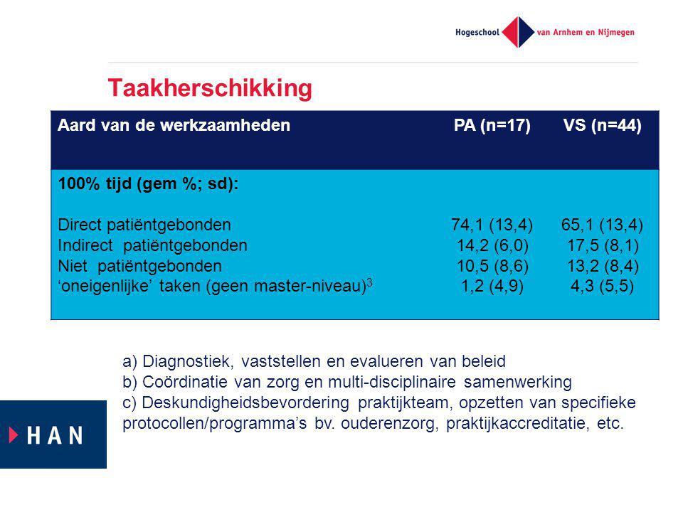 Taakherschikking Aard van de werkzaamhedenPA (n=17)VS (n=44) 100% tijd (gem %; sd): Direct patiëntgebonden Indirect patiëntgebonden Niet patiëntgebonden 'oneigenlijke' taken (geen master-niveau) 3 74,1 (13,4) 14,2 (6,0) 10,5 (8,6) 1,2 (4,9) 65,1 (13,4) 17,5 (8,1) 13,2 (8,4) 4,3 (5,5) a) Diagnostiek, vaststellen en evalueren van beleid b) Coördinatie van zorg en multi-disciplinaire samenwerking c) Deskundigheidsbevordering praktijkteam, opzetten van specifieke protocollen/programma's bv.