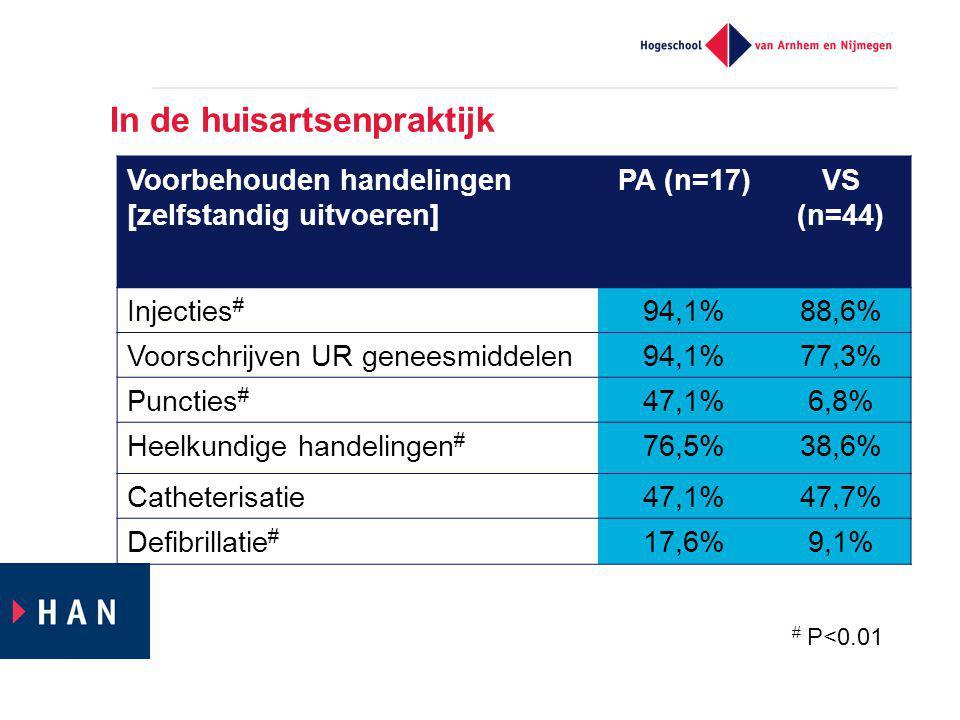 In de huisartsenpraktijk Voorbehouden handelingen [zelfstandig uitvoeren] PA (n=17)VS (n=44) Injecties # 94,1%88,6% Voorschrijven UR geneesmiddelen94,1%77,3% Puncties # 47,1%6,8% Heelkundige handelingen # 76,5%38,6% Catheterisatie47,1%47,7% Defibrillatie # 17,6%9,1% # P<0.01