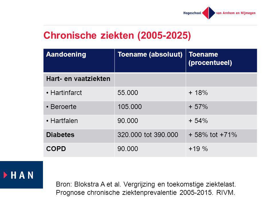 Chronische ziekten (2005-2025) Bron: Blokstra A et al.