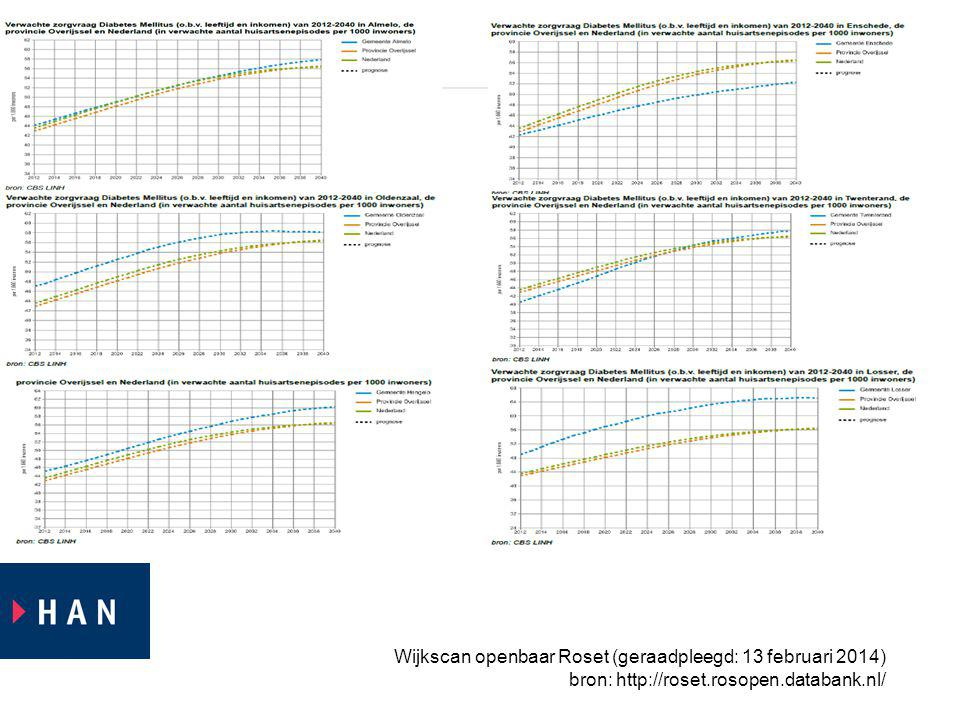 Wijkscan openbaar Roset (geraadpleegd: 13 februari 2014) bron: http://roset.rosopen.databank.nl/