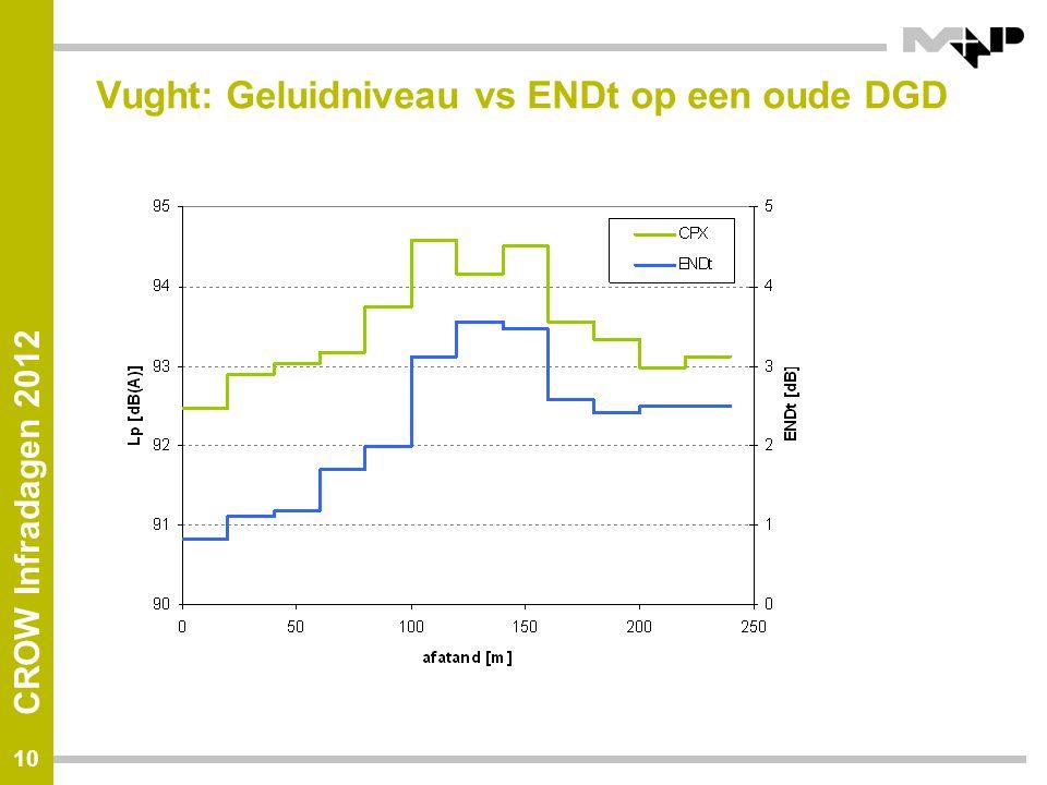 CROW Infradagen 2012 Vught: Geluidniveau vs ENDt op een oude DGD 10