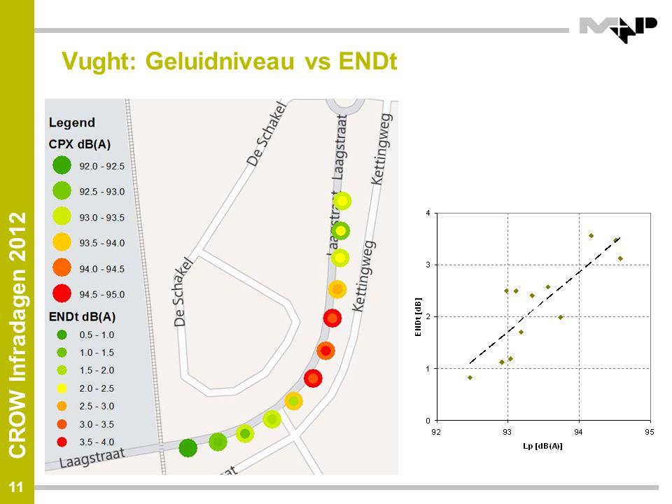 CROW Infradagen 2012 Vught: Geluidniveau vs ENDt 11
