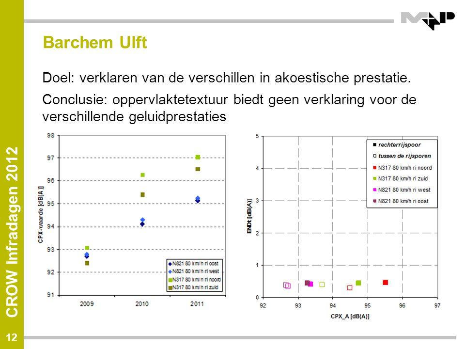CROW Infradagen 2012 Barchem Ulft Doel: verklaren van de verschillen in akoestische prestatie. Conclusie: oppervlaktetextuur biedt geen verklaring voo