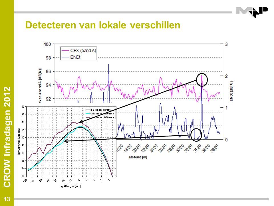 CROW Infradagen 2012 Detecteren van lokale verschillen 13