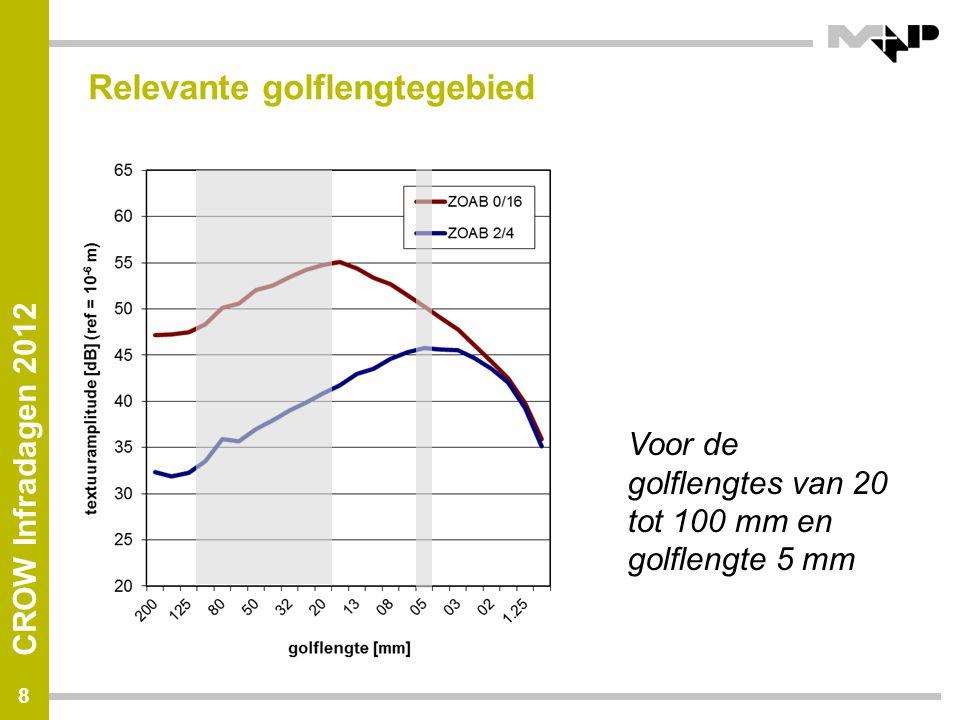 CROW Infradagen 2012 Relevante golflengtegebied 8 Voor de golflengtes van 20 tot 100 mm en golflengte 5 mm