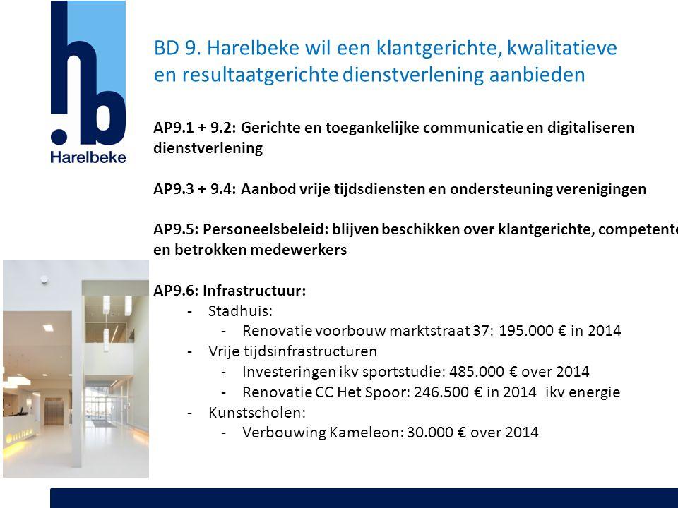 BD 9. Harelbeke wil een klantgerichte, kwalitatieve en resultaatgerichte dienstverlening aanbieden AP9.1 + 9.2: Gerichte en toegankelijke communicatie