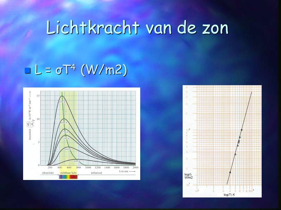 Lichtkracht van de zon Lichtkracht van de zon n L = σT 4 (W/m2)