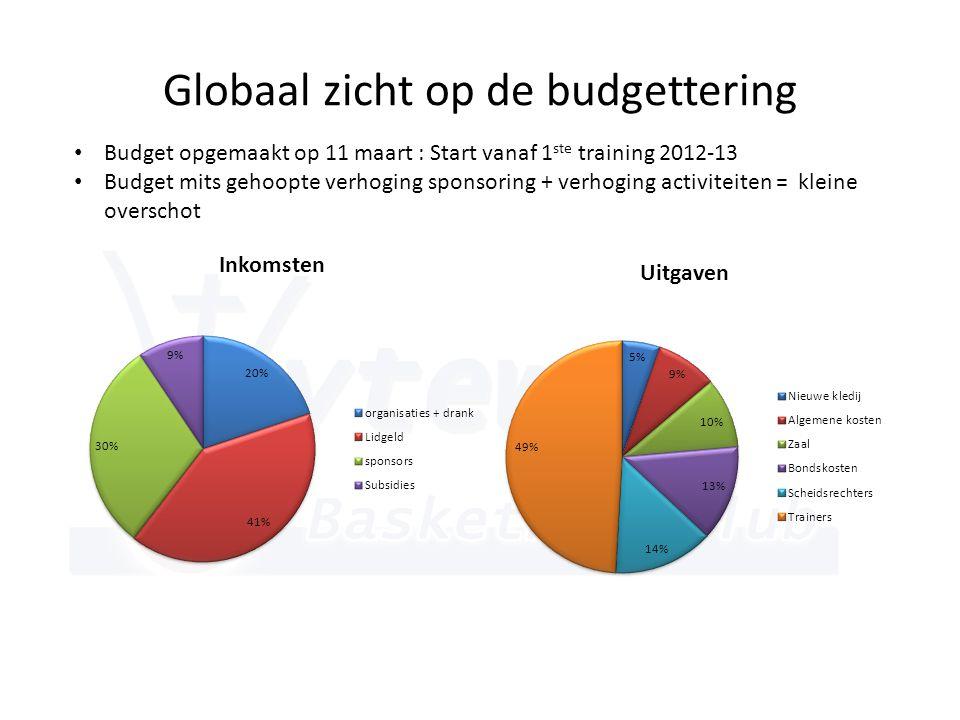 Globaal zicht op de budgettering • Budget opgemaakt op 11 maart : Start vanaf 1 ste training 2012-13 • Budget mits gehoopte verhoging sponsoring + verhoging activiteiten = kleine overschot