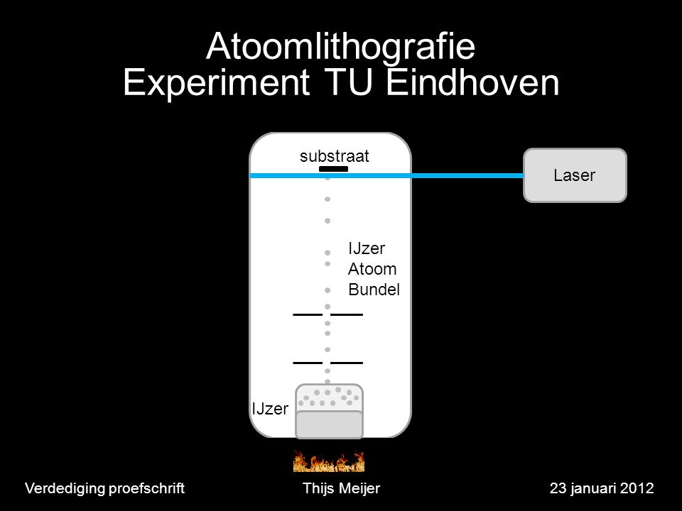 Verdediging proefschriftThijs Meijer23 januari 2012 IJzer Atoom Bundel Laser substraat Atoomlithografie Experiment TU Eindhoven