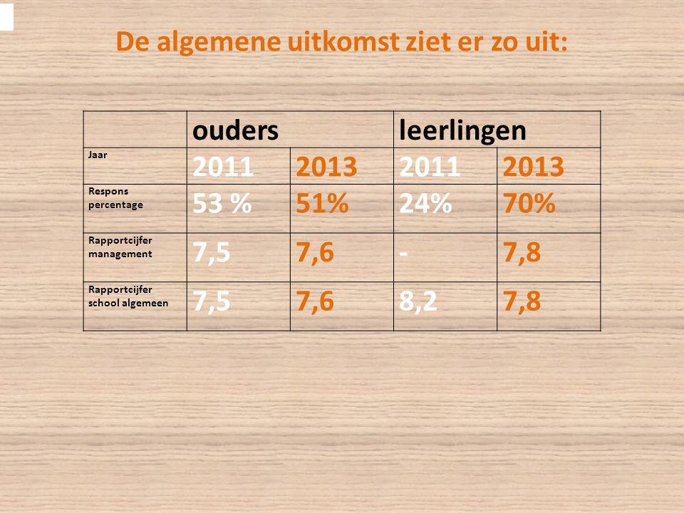 De algemene uitkomst ziet er zo uit: oudersleerlingen Jaar 2011201320112013 Respons percentage 53 %51%24%70% Rapportcijfer management 7,57,6-7,8 Rapportcijfer school algemeen 7,57,68,27,8