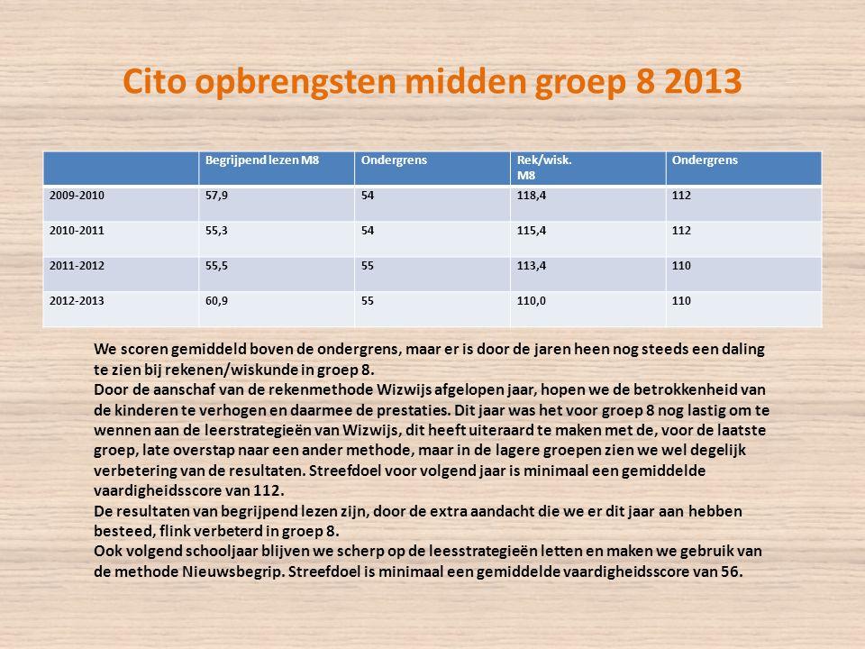 Cito opbrengsten midden groep 8 2013 Begrijpend lezen M8OndergrensRek/wisk.