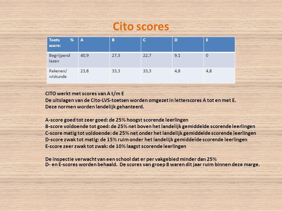 Cito scores CITO werkt met scores van A t/m E De uitslagen van de Cito-LVS-toetsen worden omgezet in letterscores A tot en met E.