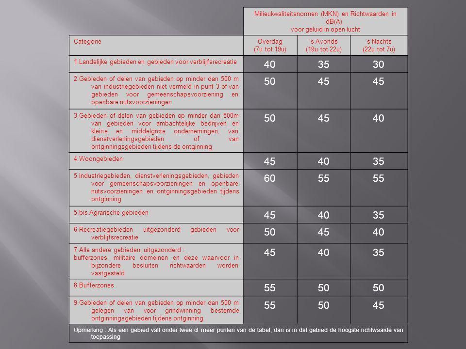 Milieukwaliteitsnormen (MKN) en Richtwaarden in dB(A) voor geluid in open lucht CategorieOverdag (7u tot 19u) 's Avonds (19u tot 22u) 's Nachts (22u t