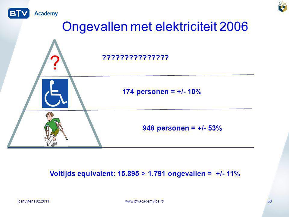 50 Ongevallen met elektriciteit 2006 ? Voltijds equivalent: 15.895 > 1.791 ongevallen = +/- 11% 948 personen = +/- 53% 174 personen = +/- 10% ????????