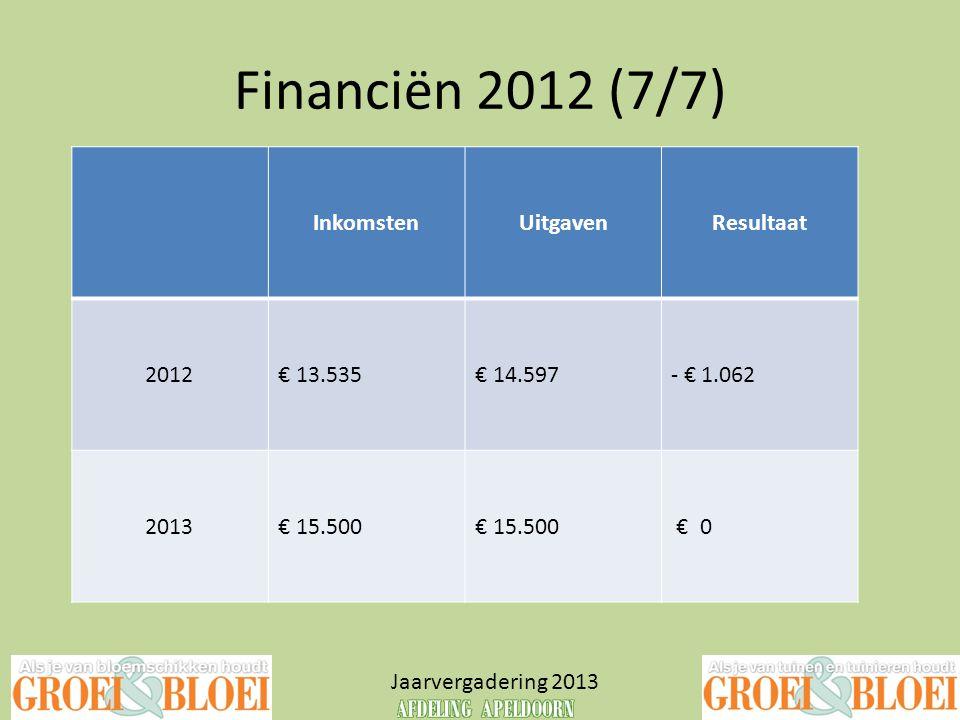 Financiën 2012 (7/7) Jaarvergadering 2013 InkomstenUitgavenResultaat 2012€ 13.535€ 14.597- € 1.062 2013€ 15.500 € 0