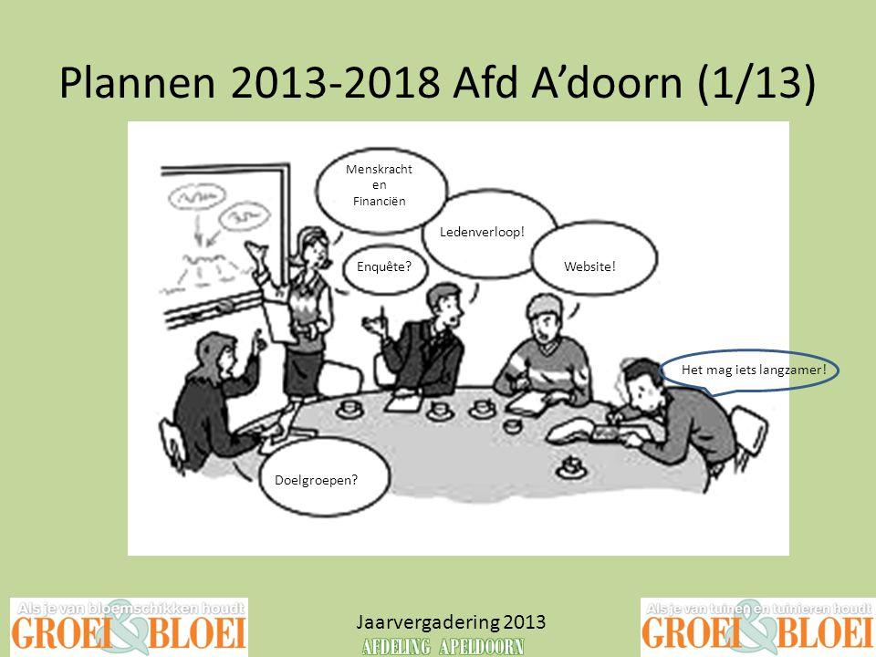 Plannen 2013-2018 Afd A'doorn (1/13) Jaarvergadering 2013 Ledenverloop! Enquête?Website! Doelgroepen? Menskracht en Financiën Het mag iets langzamer!