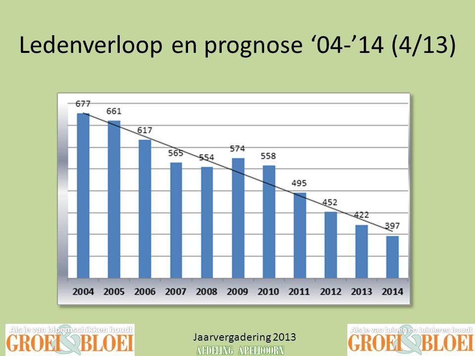 Ledenverloop en prognose '04-'14 (4/13) Jaarvergadering 2013