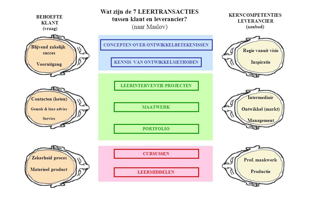Wat is de marktrelatie tussen behoefte & competentie tussen klant en leverancier.