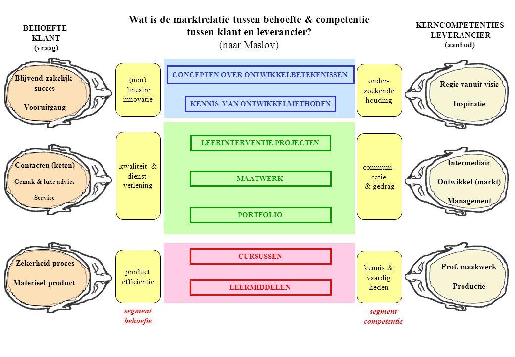 Wat zijn de rollen van klanten en leverancier.
