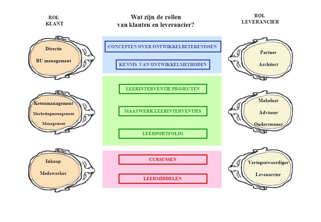 Wat zijn de niveaus en type leren per marktsegment.