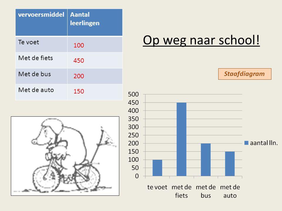 Op weg naar school! vervoersmiddelAantal leerlingen Te voet Met de fiets Met de bus Met de auto 100 450 200 150 Staafdiagram