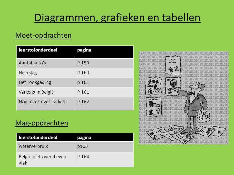 Diagrammen, grafieken en tabellen Moet-opdrachten Mag-opdrachten leerstofonderdeelpagina Aantal auto'sP 159 NeerslagP 160 Het rookgedragp 161 Varkens