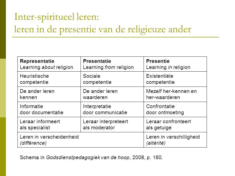 Inter-spiritueel leren: leren in de presentie van de religieuze ander Representatie Learning about religion Presentatie Learning from religion Present
