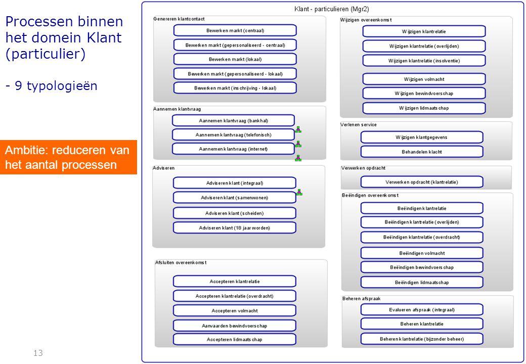 Processen binnen het domein Klant (particulier) - 9 typologieën 13 Ambitie: reduceren van het aantal processen