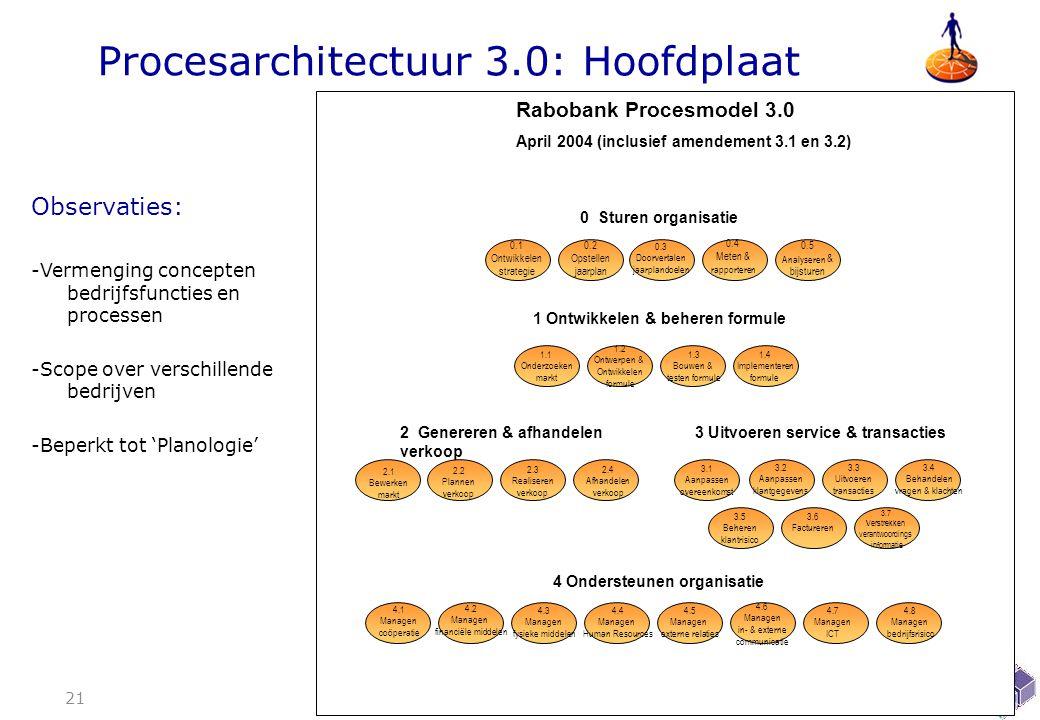 Procesarchitectuur 3.0: Hoofdplaat 21 0 Sturen organisatie 0.1 Ontwikkelen strategie 0.2 Opstellen jaarplan 0.5 Analyseren & bijsturen 0.4 Meten & rapporteren 0.3 Doorvertalen jaarplandoelen 4.2 Managen financiële middelen 4.3 Managen fysieke middelen 4.4 Managen Human Resources 4.5 Managen externe relaties 4.6 Managen in- & externe communicatie 4.7 Managen ICT 4.8 Managen bedrijfsrisico 4.1 Managen coöperatie 1 Ontwikkelen & beheren formule 1.1 Onderzoeken markt 1.2 Ontwerpen & Ontwikkelen formule 1.3 Bouwen & testen formule 1.4 Implementeren formule 4 Ondersteunen organisatie 2 Genereren & afhandelen verkoop 2.4 Afhandelen verkoop 2.3 Realiseren verkoop 2.1 Bewerken markt 2.2 Plannen verkoop 3 Uitvoeren service & transacties 3.5 Beheren klantrisico 3.6 Factureren 3.7 Verstrekken verantwoordings -informatie 3.2 Aanpassen klantgegevens 3.4 Behandelen vragen & klachten 3.1 Aanpassen overeenkomst 3.3 Uitvoeren transacties Rabobank Procesmodel 3.0 April 2004 (inclusief amendement 3.1 en 3.2) Observaties: -Vermenging concepten bedrijfsfuncties en processen -Scope over verschillende bedrijven -Beperkt tot 'Planologie'