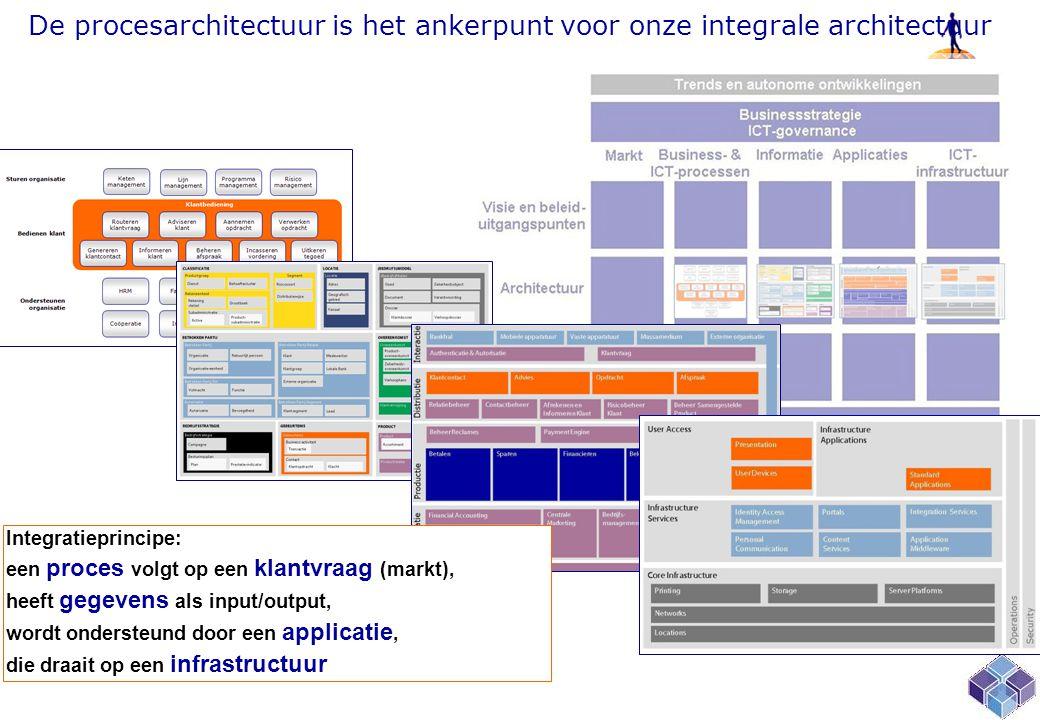 De procesarchitectuur is het ankerpunt voor onze integrale architectuur Integratieprincipe: een proces volgt op een klantvraag (markt), heeft gegevens als input/output, wordt ondersteund door een applicatie, die draait op een infrastructuur