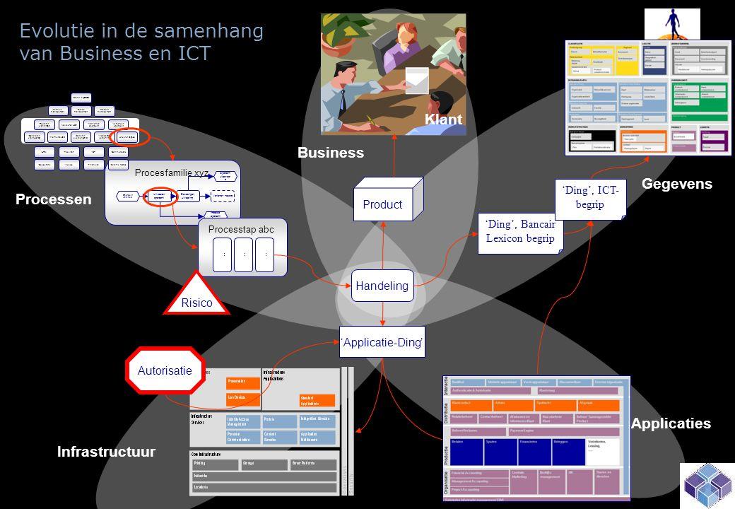 Processen Gegevens Infrastructuur Business Klant Applicaties Evolutie in de samenhang van Business en ICT Procesfamilie xyz • HRM • Facilitair • Inkoop • ICT • Financiën • Communicatie • Sturen organisatie • Externe relaties • Coöperatie • Formule management • Product management • Risico management • Routeren klantvraag • Aannemen opdracht • Verwerken opdracht • Genereren klantcontact • Incasseren vordering • Beheren overeenkomst • Adviseren klant • Uitkeren tegoed • Informeren klant Uitvoeren opdracht Verlenen nazorg Opdracht uitgevoer d Opdracht verstrekt Bevestigen uitvoering Incasso opdracht verstrekt Processtap abc..