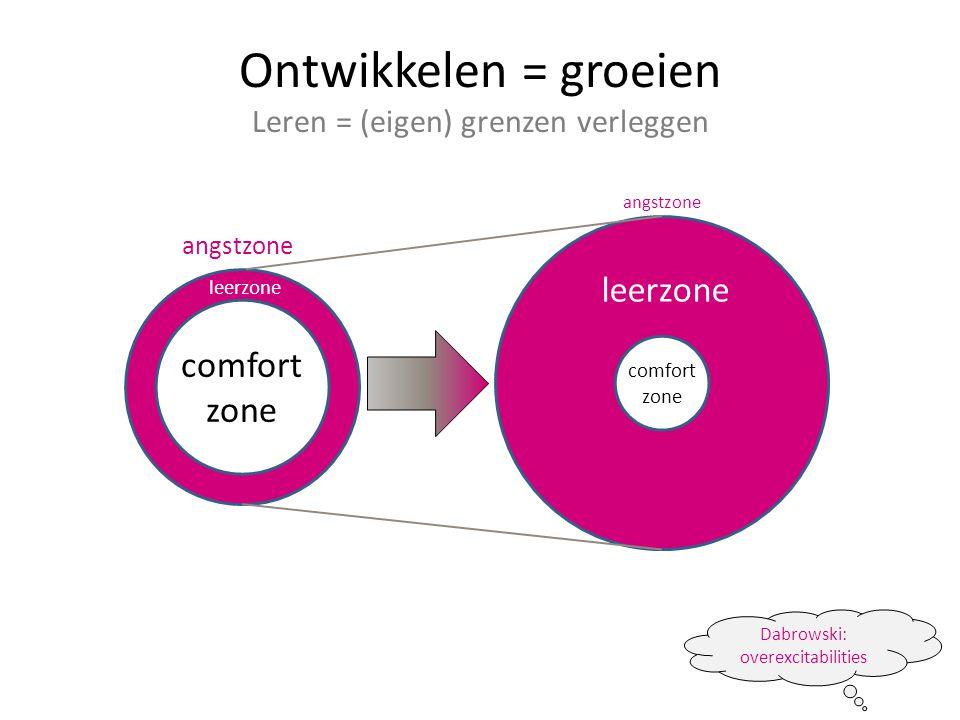 Ontwikkelen = groeien Leren = (eigen) grenzen verleggen comfort zone comfort zone leerzone angstzone Dabrowski: overexcitabilities
